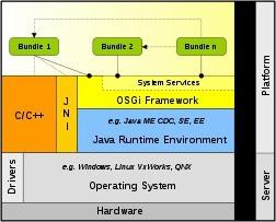 spesifikasi OSGI